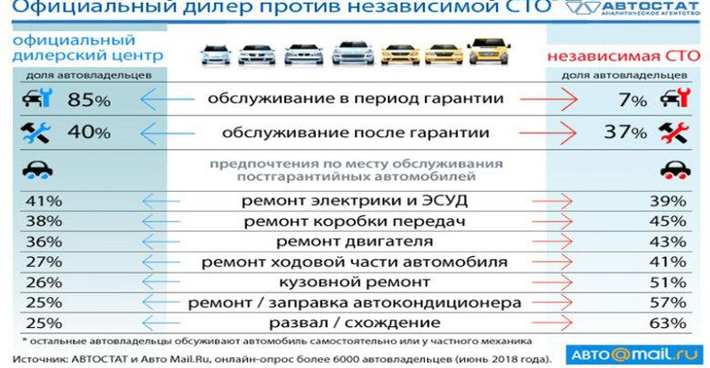 Выбор автовладельца: официальный дилер или независимая СТО?