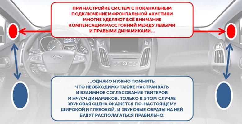 Любителям автозвука рассказали о настройке задержек