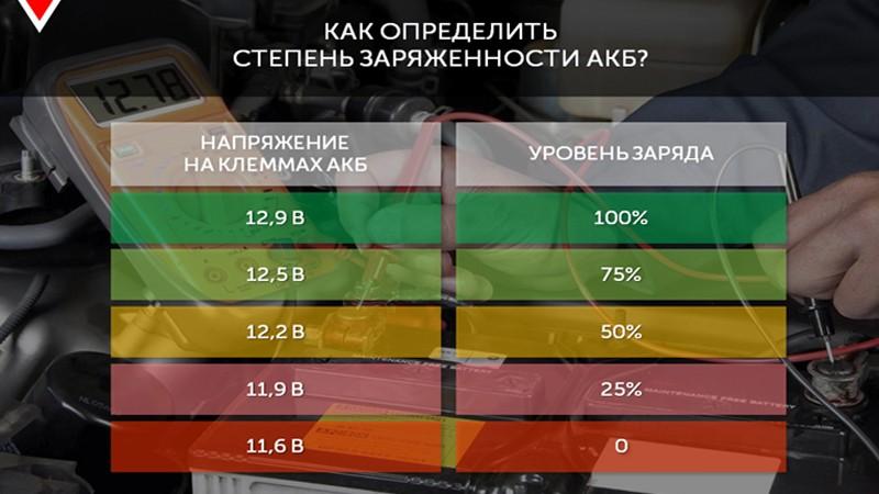 Любителям автозвука объяснили, как определить степень заряженности АКБ