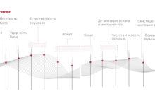 Специалисты Pioneer Russia рассказали о тонкостях настройки эквалайзера
