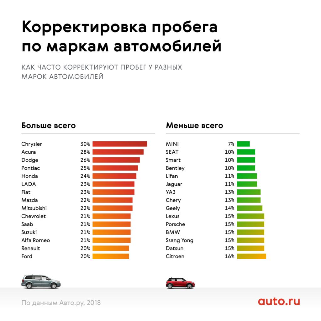 В России пробег машин скручивают в среднем на 57 тысяч км. Инфографика