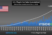 В США продали первый миллион электромобилей