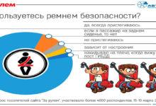 Аналитика: как россияне пользуются ремнями безопасности в автомобиле