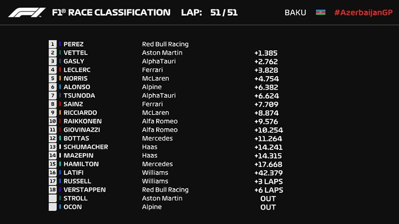 Формула-1, итоги, Гран-при Азербайджана, Баку